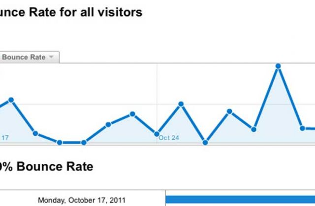 What is bounce rate and why is it important?
