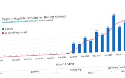 Cambridge SEO Increasing Monthly Sessions in Google Analytics