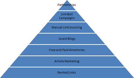 Annabel Hodges - Places SEOs can get links from